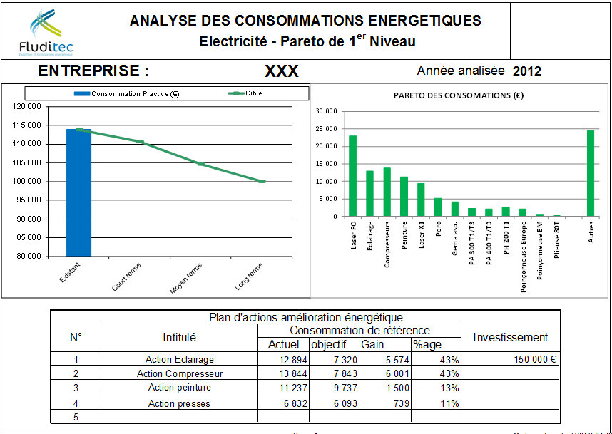 analyse-consommations-energetiques-electricite